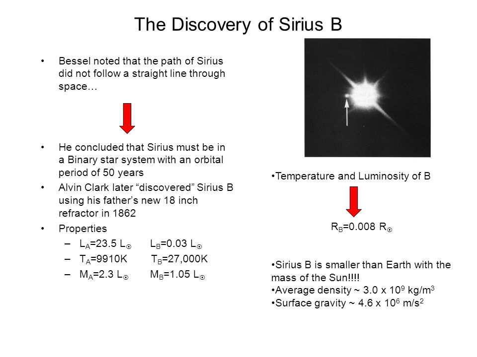 The Discovery of Sirius B