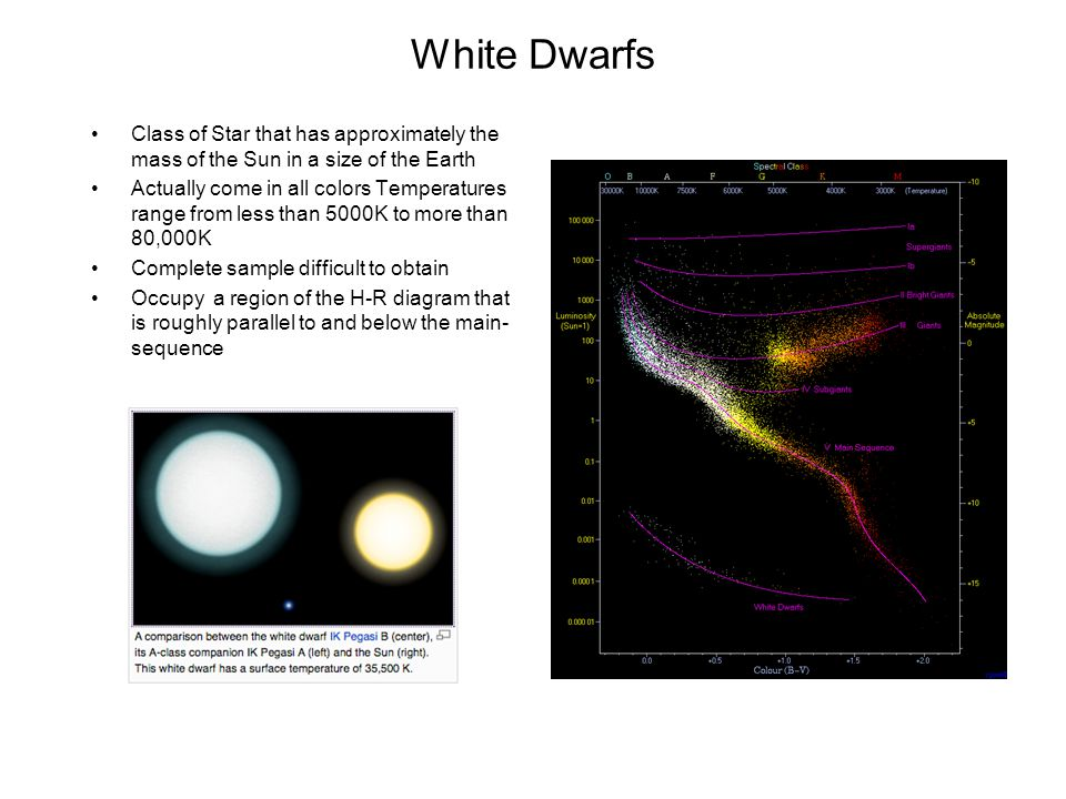 White Dwarfs Class of Star that has approximately the mass of the Sun in a size of the Earth.