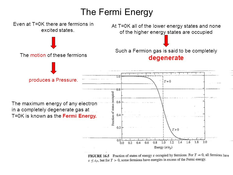 The Fermi Energy Even at T=0K there are fermions in excited states.