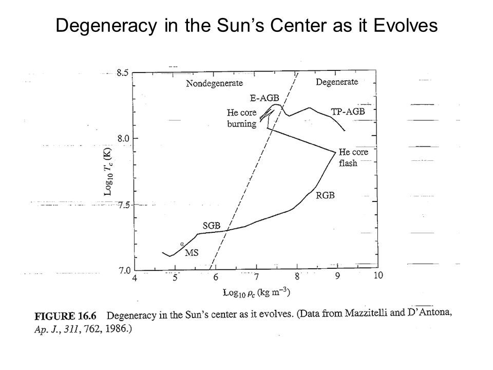 Degeneracy in the Sun's Center as it Evolves