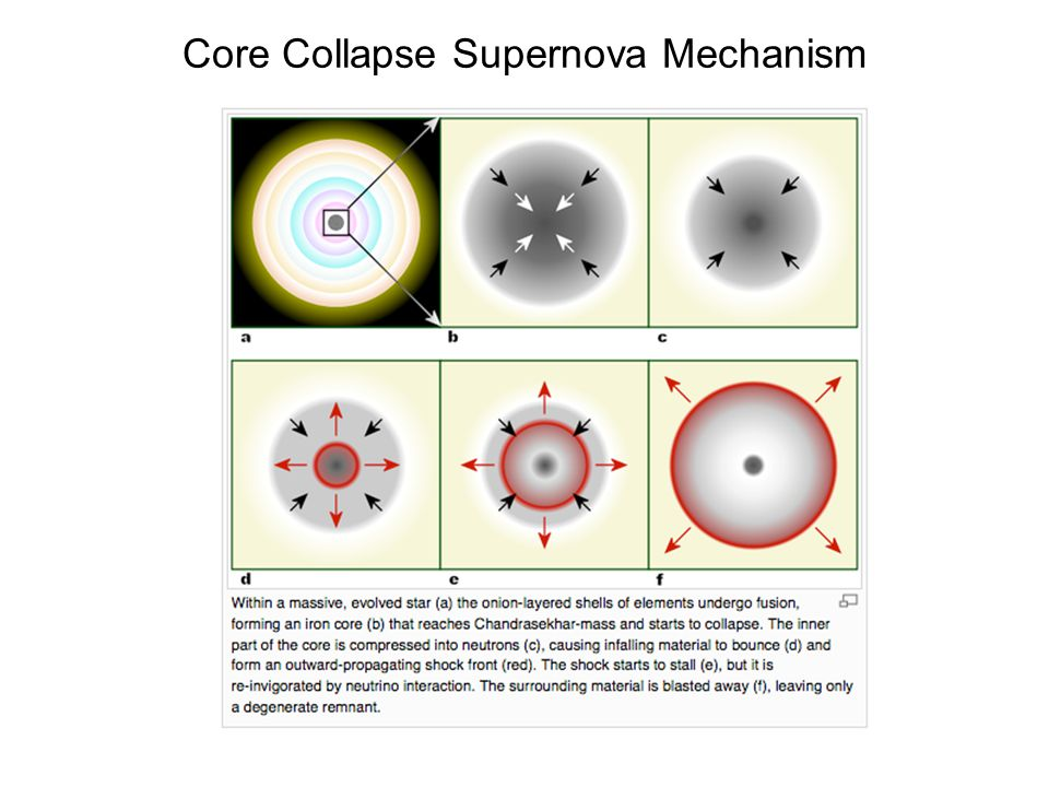 Core Collapse Supernova Mechanism