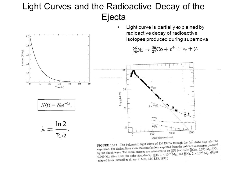 Light Curves and the Radioactive Decay of the Ejecta