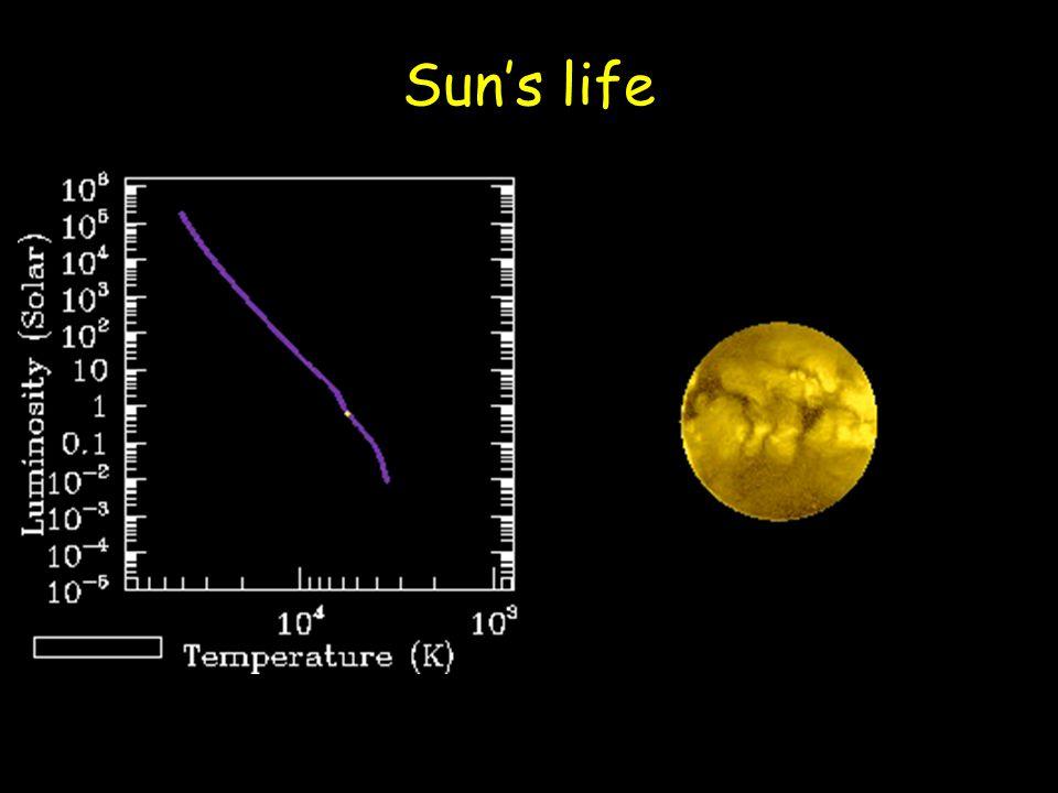 Sun's life Prasad U6_StarLife