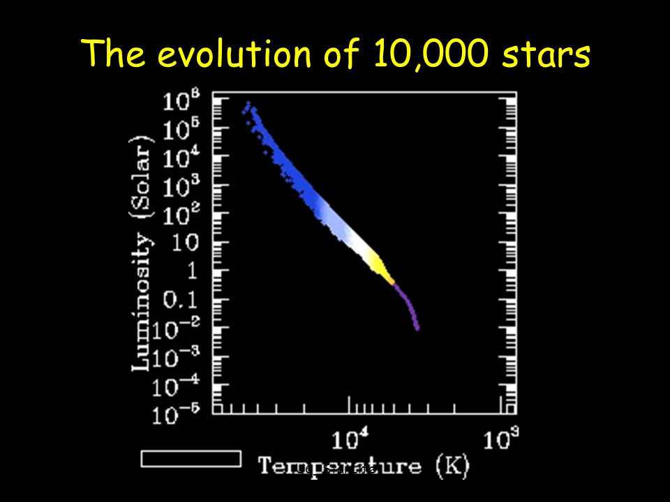 The evolution of 10,000 stars Prasad U6_StarLife