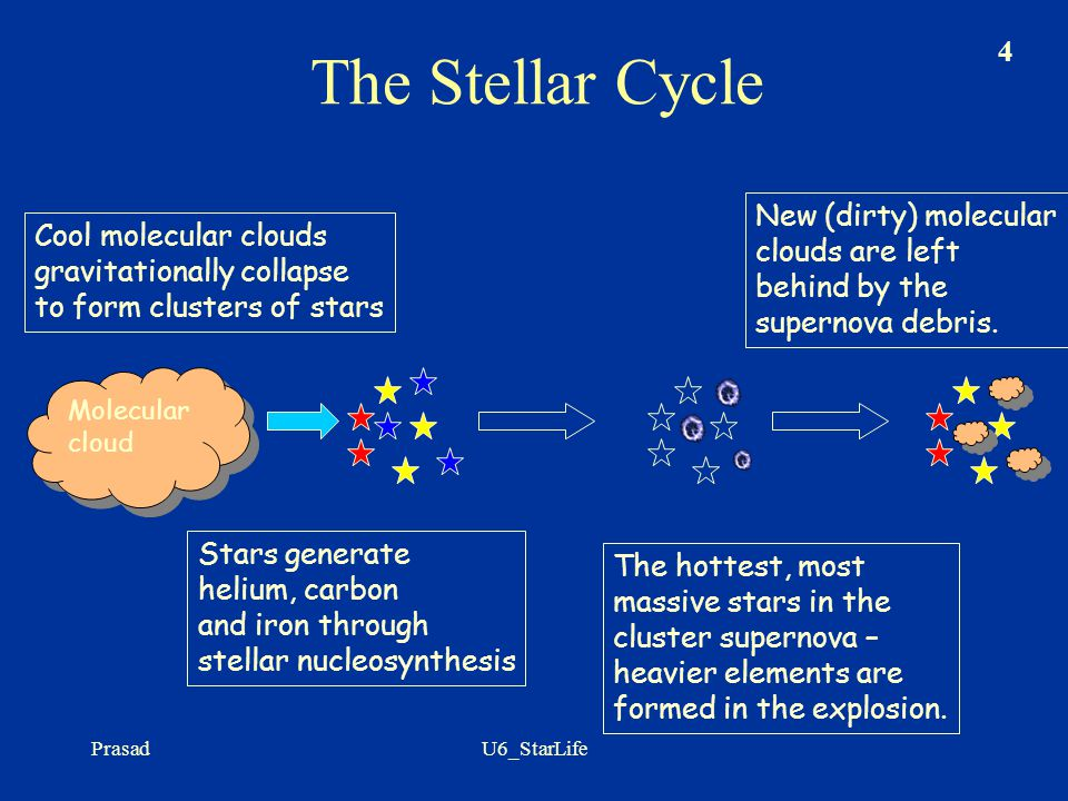 The Stellar Cycle New (dirty) molecular clouds are left behind by the supernova debris.