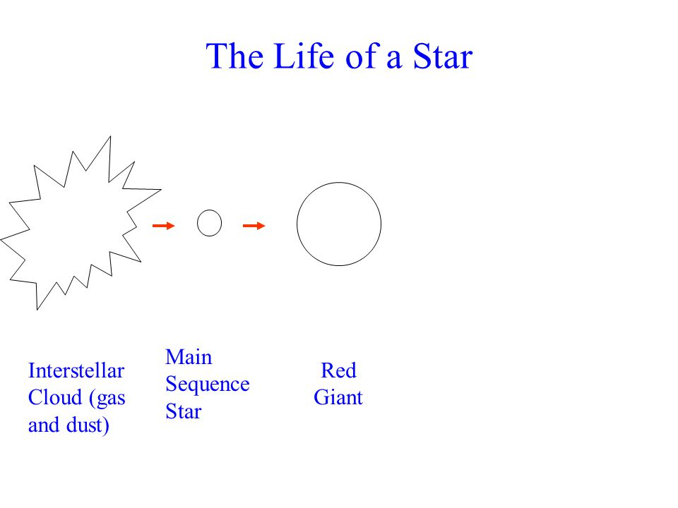 The Life of a Star Main Sequence Star InterstellarCloud (gas and dust)