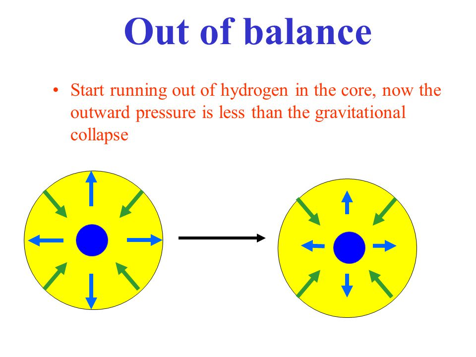 Out of balance Start running out of hydrogen in the core, now the outward pressure is less than the gravitational collapse.