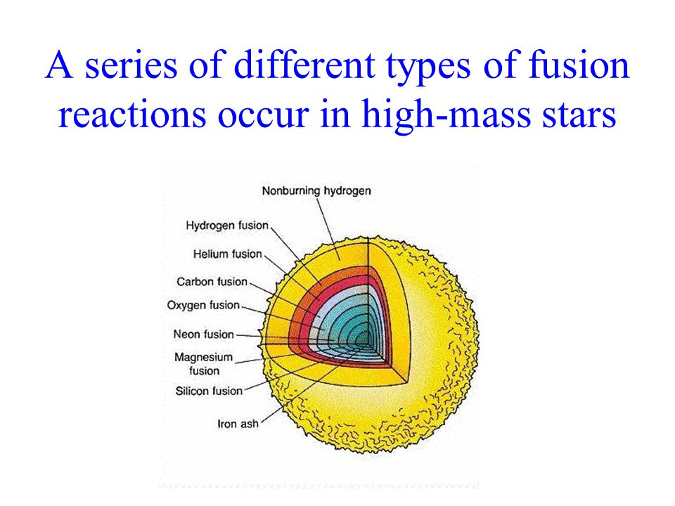 A series of different types of fusion reactions occur in high-mass stars