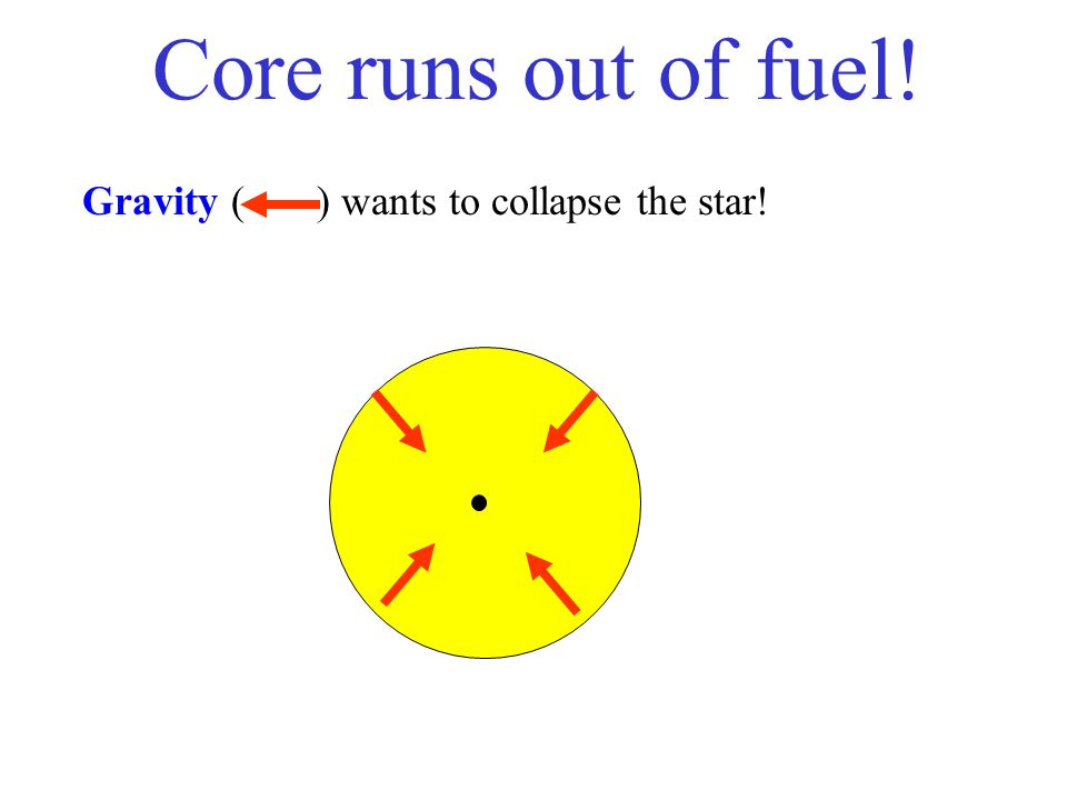 Core runs out of fuel! Gravity ( ) wants to collapse the star!