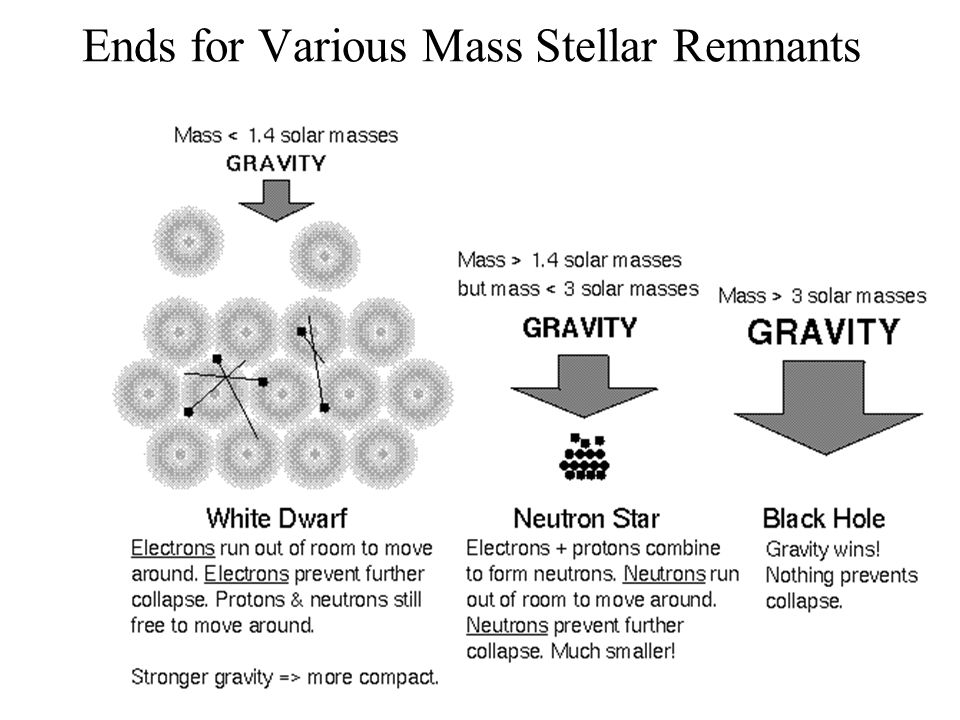 Ends for Various Mass Stellar Remnants