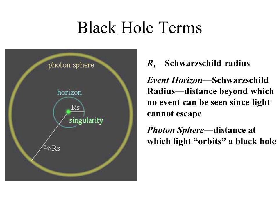 Black Hole Terms Rs—Schwarzschild radius
