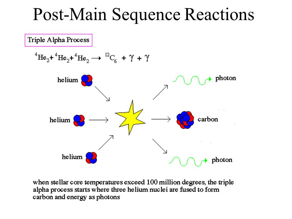 Post-Main Sequence Reactions