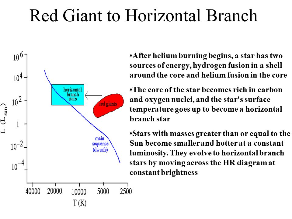Red Giant to Horizontal Branch