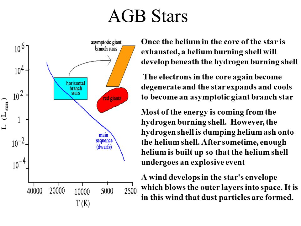 AGB Stars Once the helium in the core of the star is exhausted, a helium burning shell will develop beneath the hydrogen burning shell.