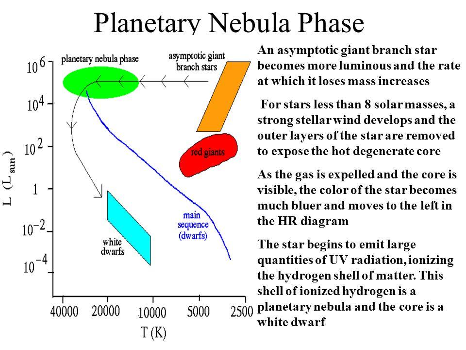 Planetary Nebula Phase