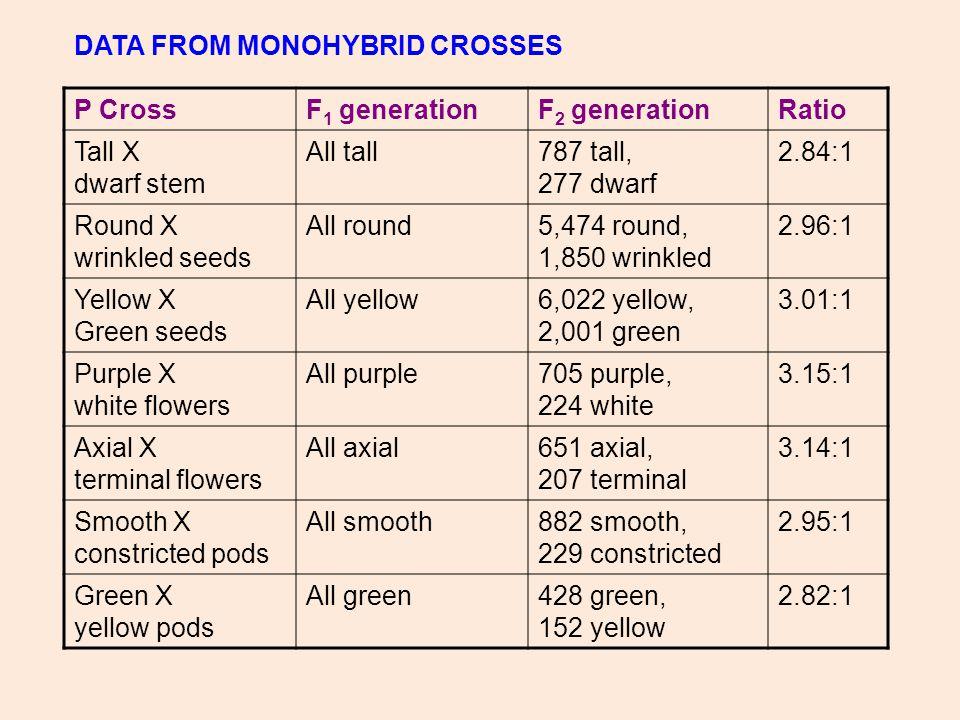DATA FROM MONOHYBRID CROSSES