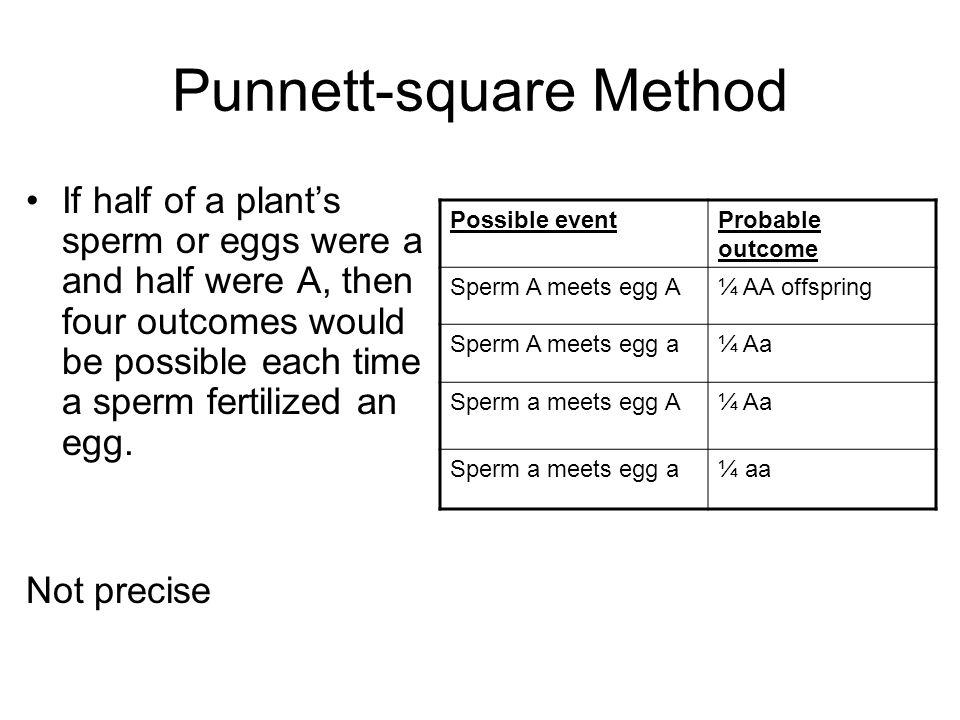 Punnett-square Method