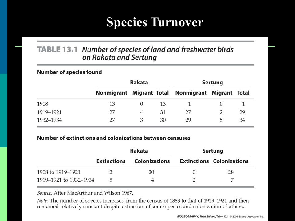 Species Turnover