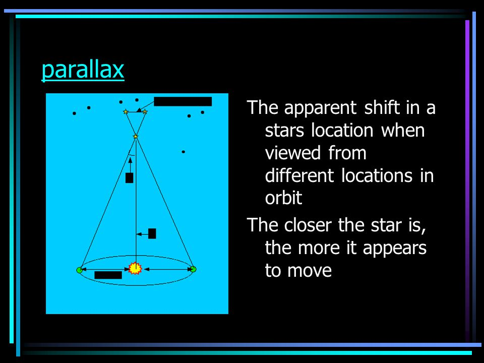 parallax The apparent shift in a stars location when viewed from different locations in orbit.