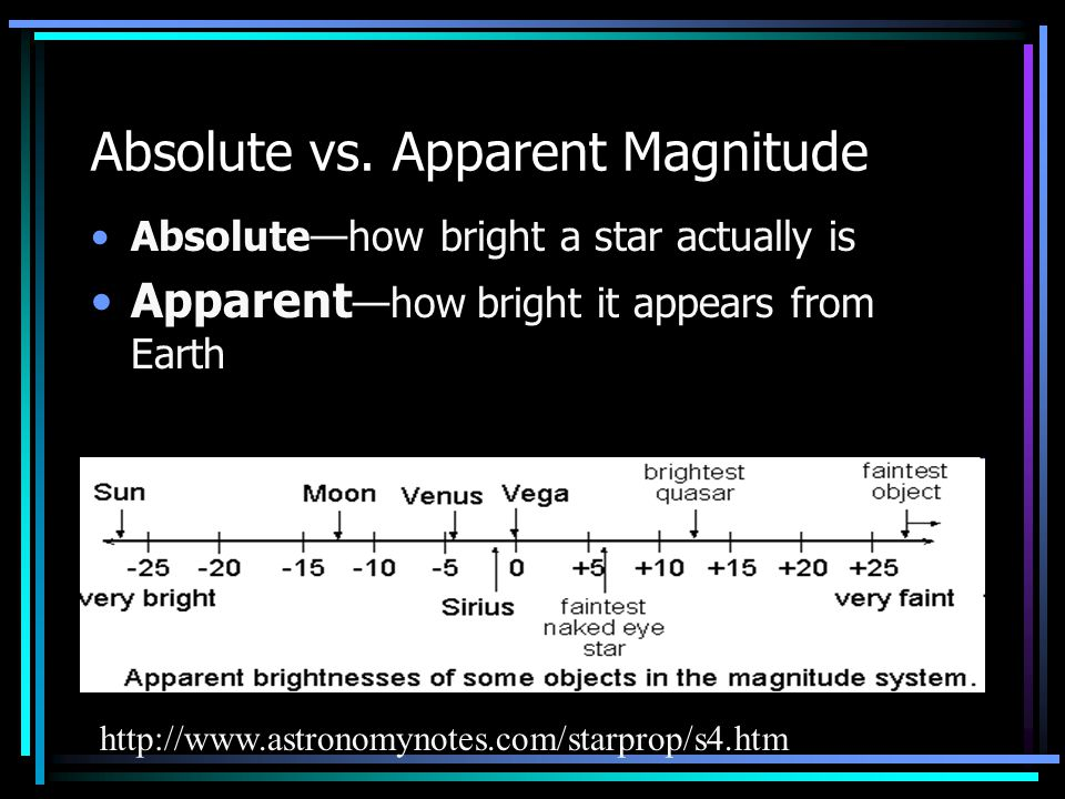 Absolute vs. Apparent Magnitude
