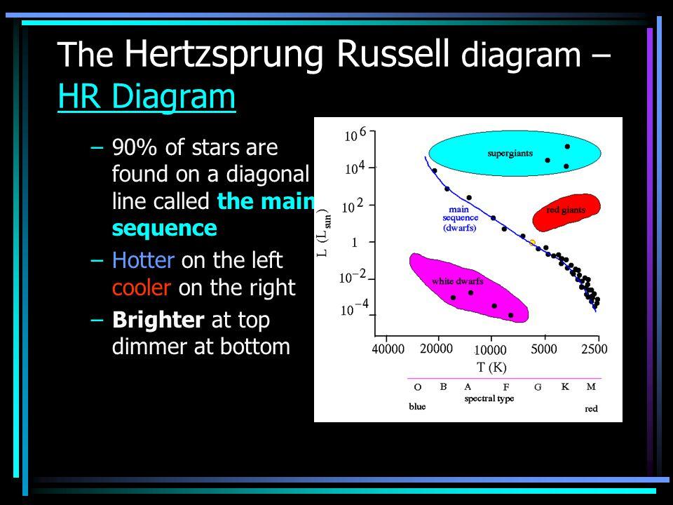 The Hertzsprung Russell diagram –HR Diagram