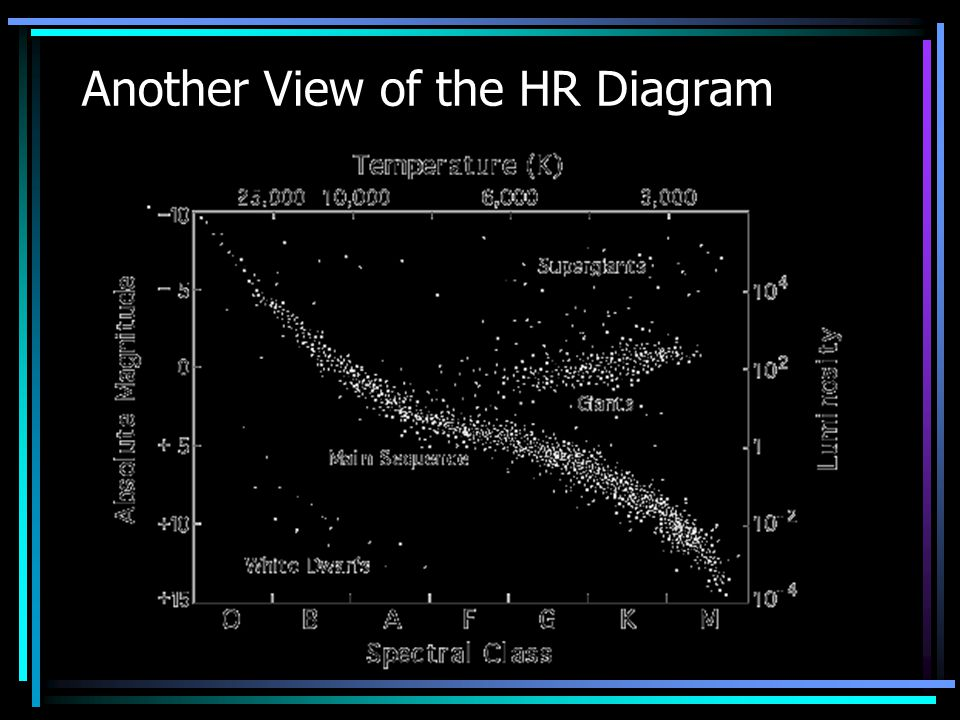 Another View of the HR Diagram