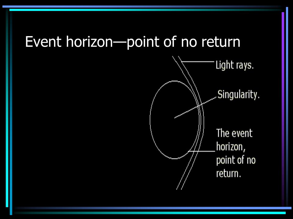 Event horizon—point of no return