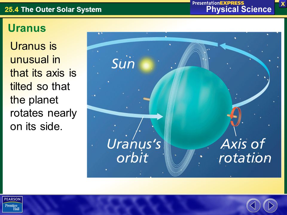 Uranus Uranus is unusual in that its axis is tilted so that the planet rotates nearly on its side.