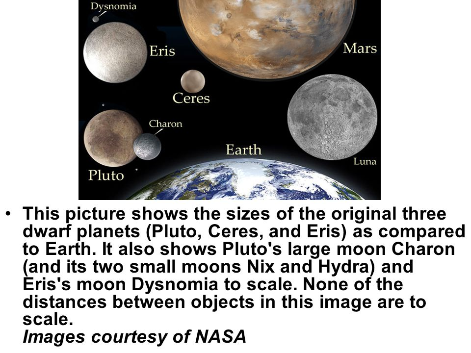 This picture shows the sizes of the original three dwarf planets (Pluto, Ceres, and Eris) as compared to Earth.