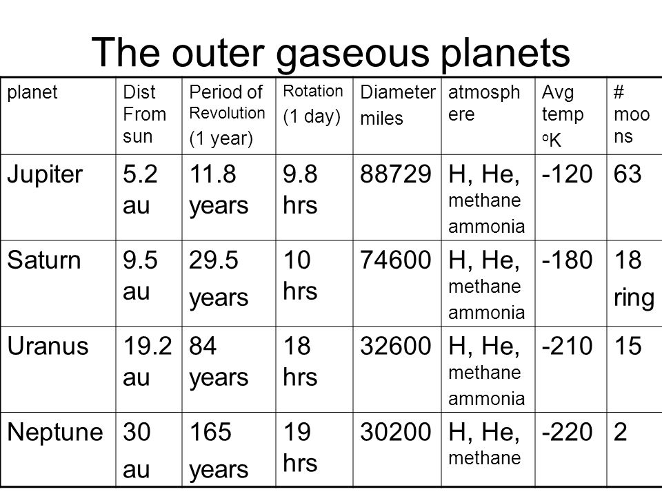 The outer gaseous planets