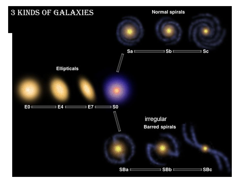 3 kinds of galaxies irregular)