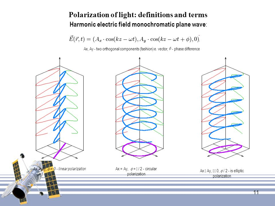 Polarization of light: definitions and terms