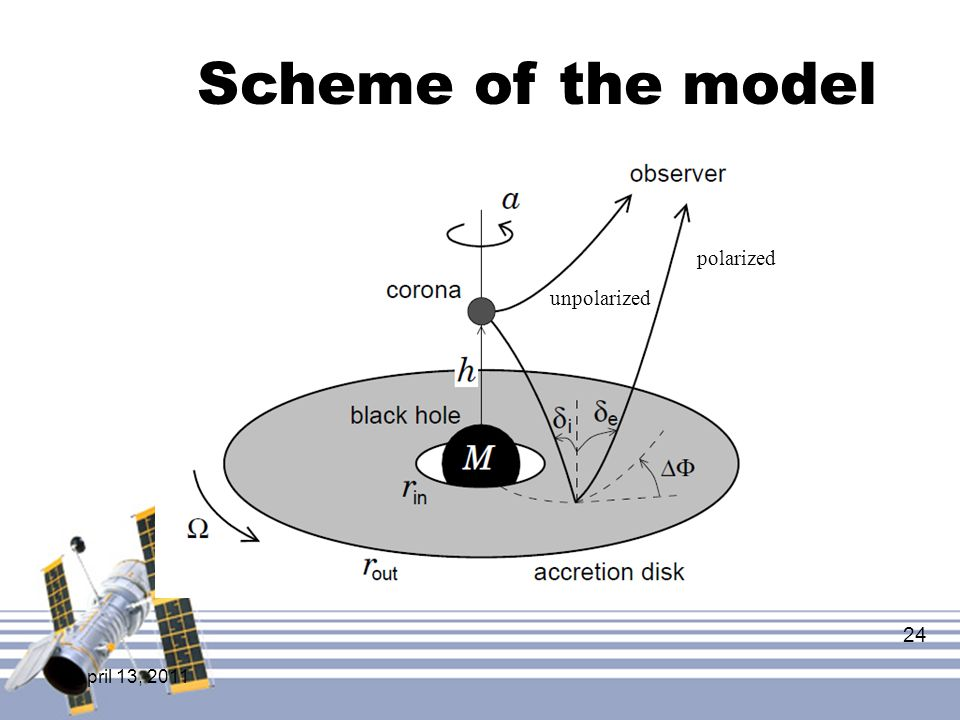 Scheme of the model polarized unpolarized April 13, 2011