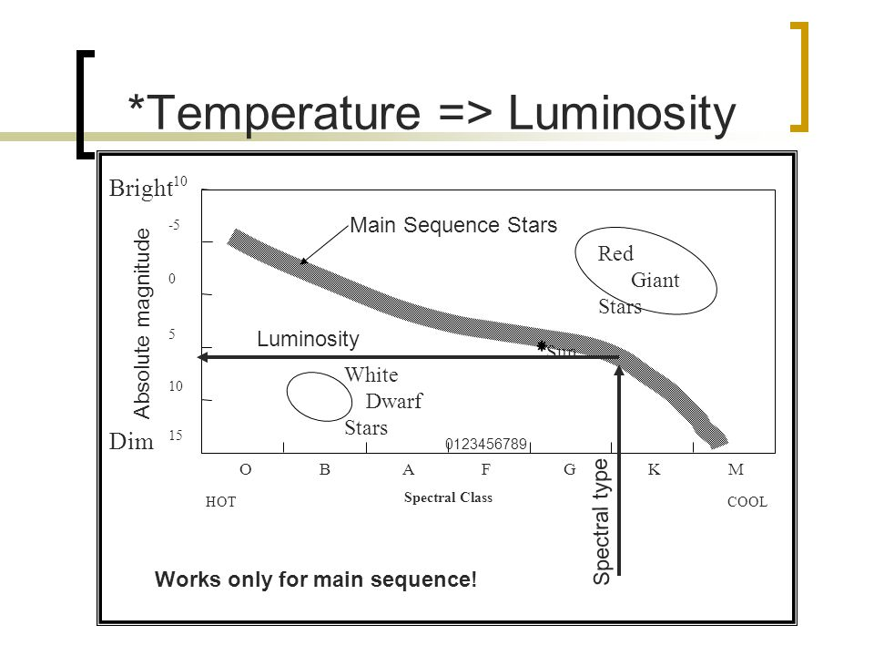 *Temperature => Luminosity