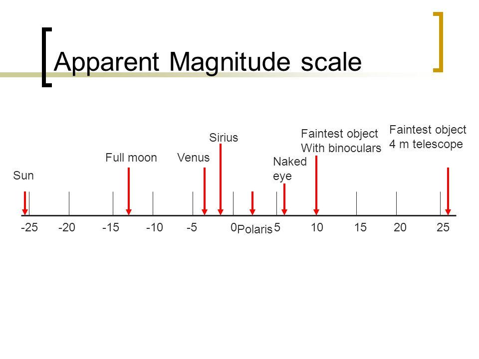 Apparent Magnitude scale