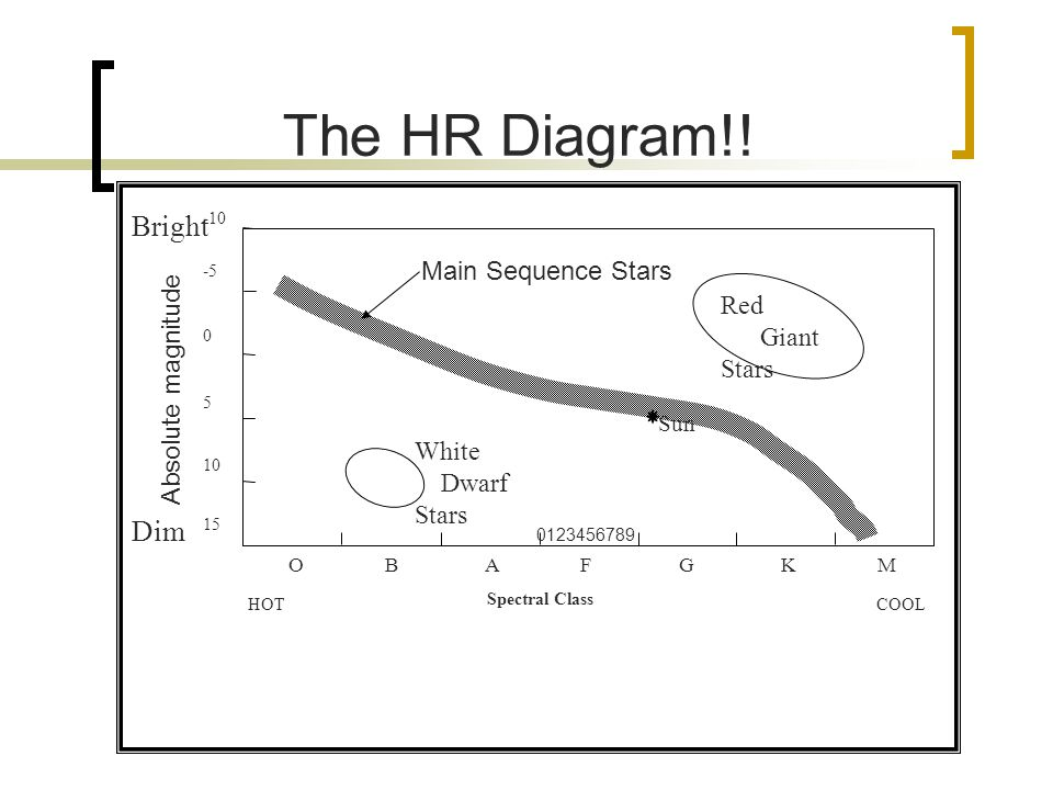 The HR Diagram!! Bright Dim Main Sequence Stars Red Giant Stars