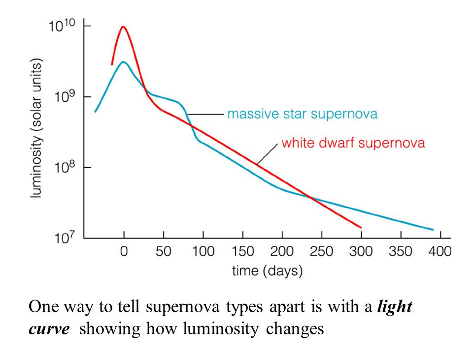 One way to tell supernova types apart is with a light curve showing how luminosity changes