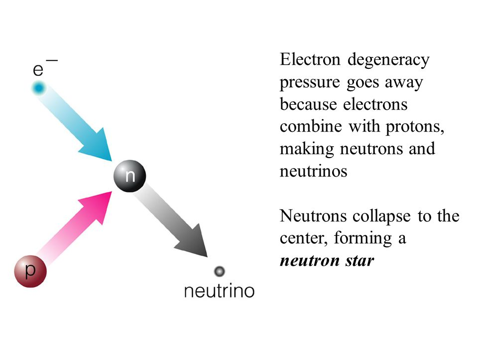 Electron degeneracy pressure goes away because electrons combine with protons, making neutrons and neutrinos