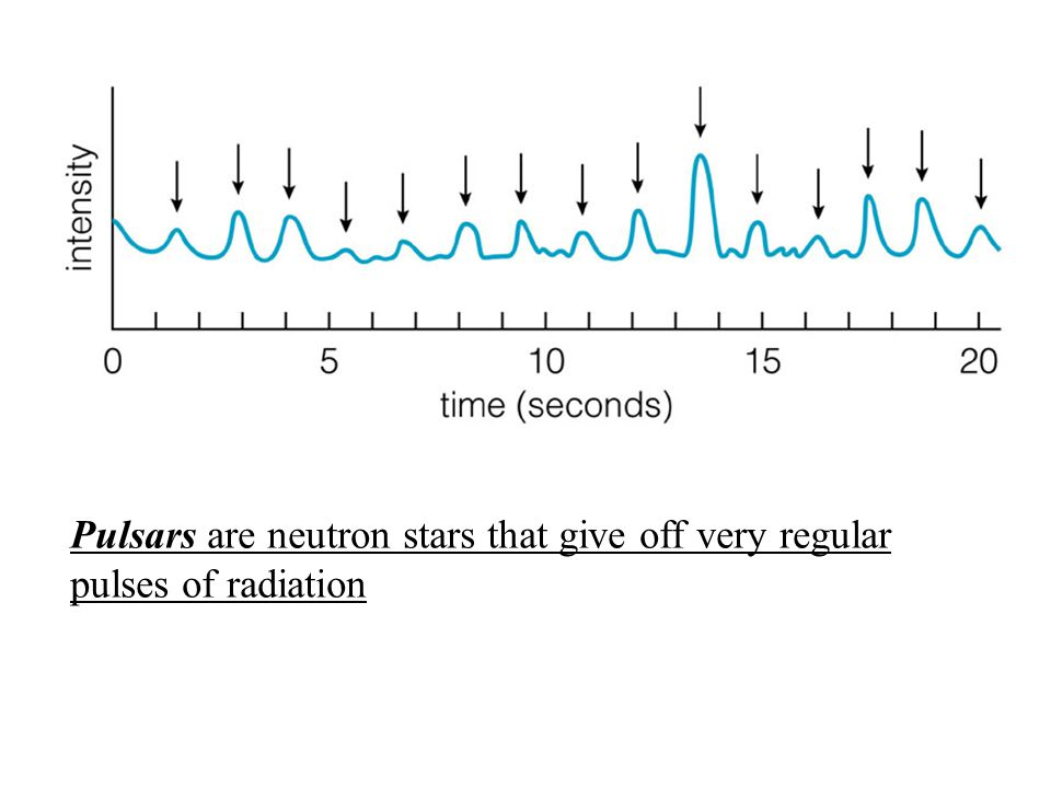 Pulsars are neutron stars that give off very regular pulses of radiation