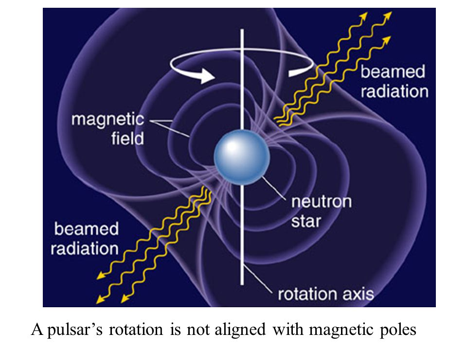 A pulsar's rotation is not aligned with magnetic poles