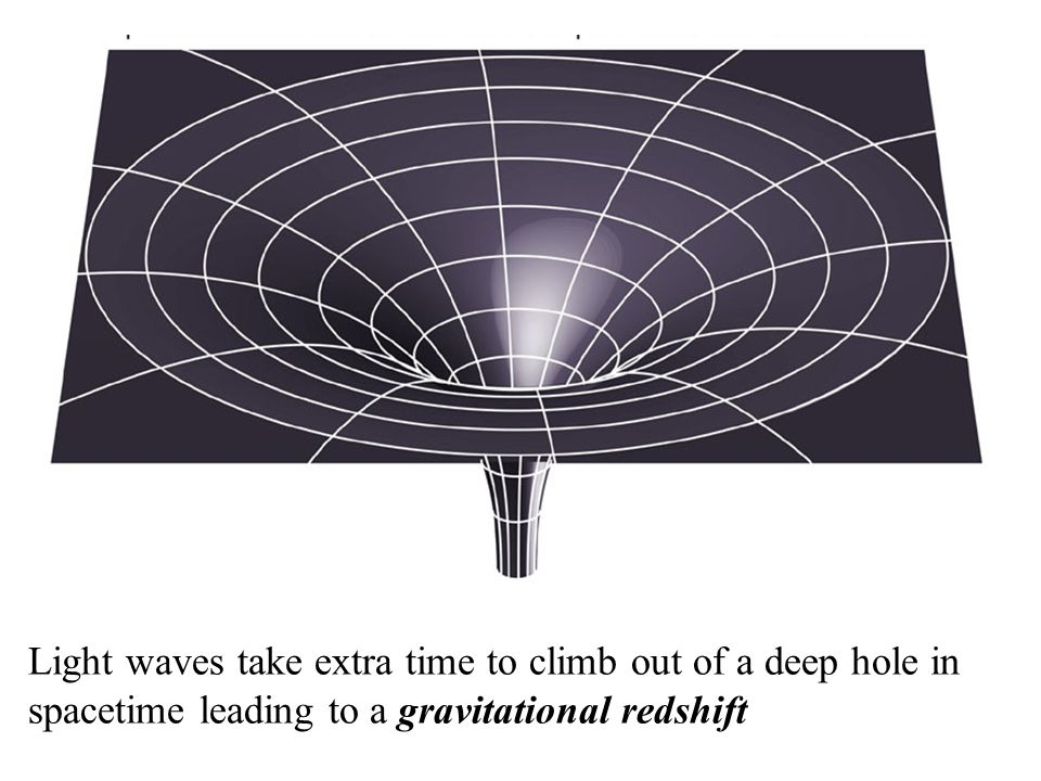 Light waves take extra time to climb out of a deep hole in spacetime leading to a gravitational redshift