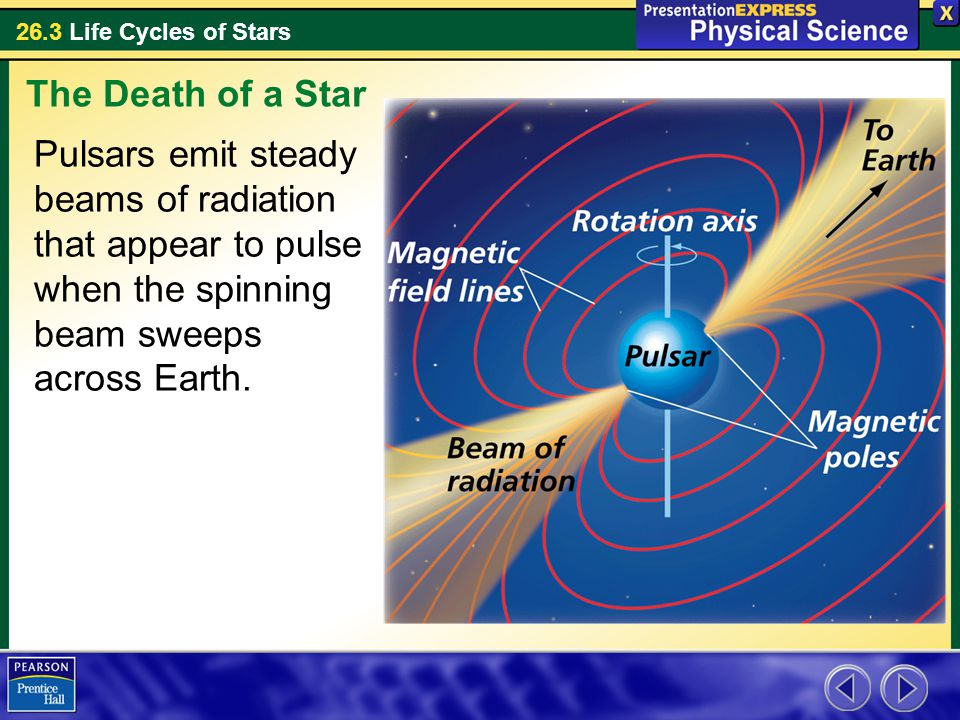 The Death of a Star Pulsars emit steady beams of radiation that appear to pulse when the spinning beam sweeps across Earth.