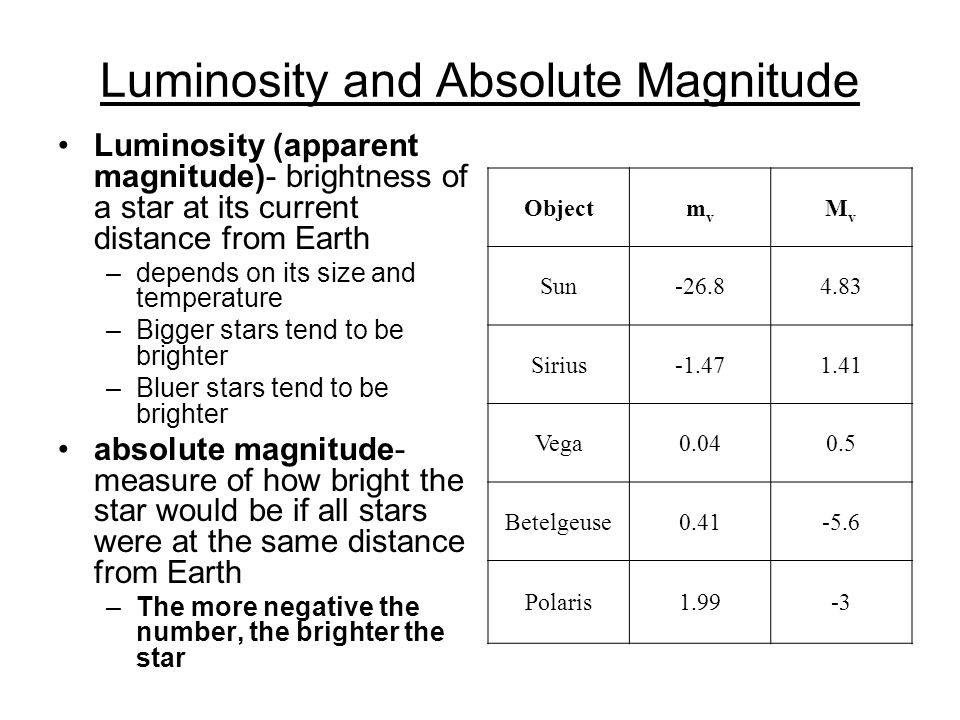 Luminosity and Absolute Magnitude