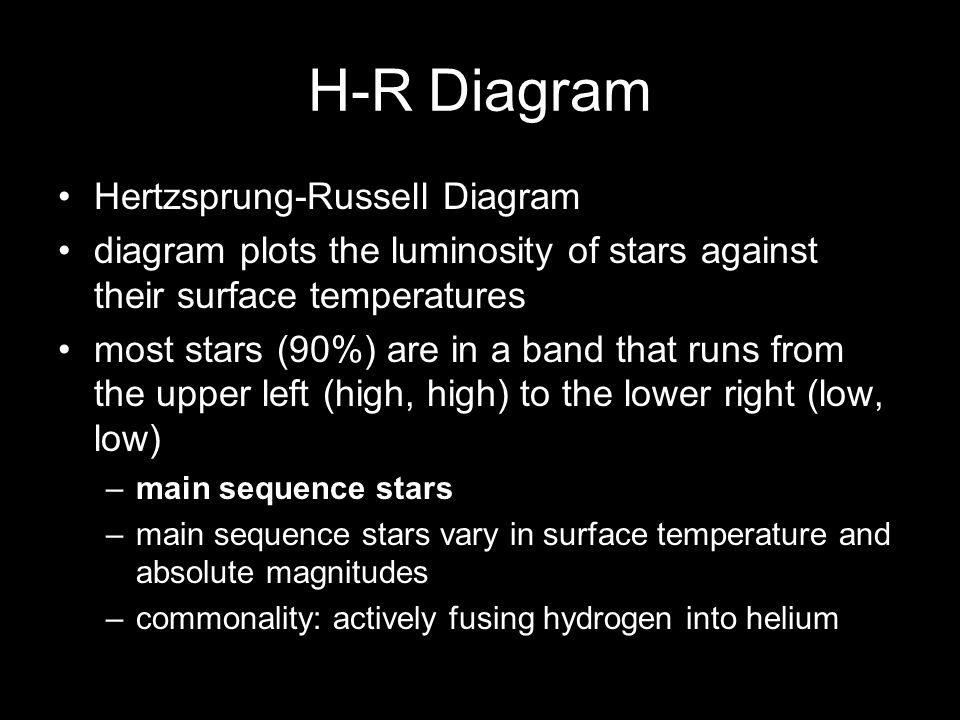 H-R Diagram Hertzsprung-Russell Diagram