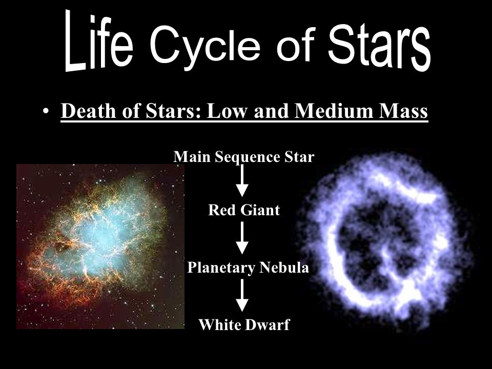 Life Cycle of Stars Death of Stars: Low and Medium Mass
