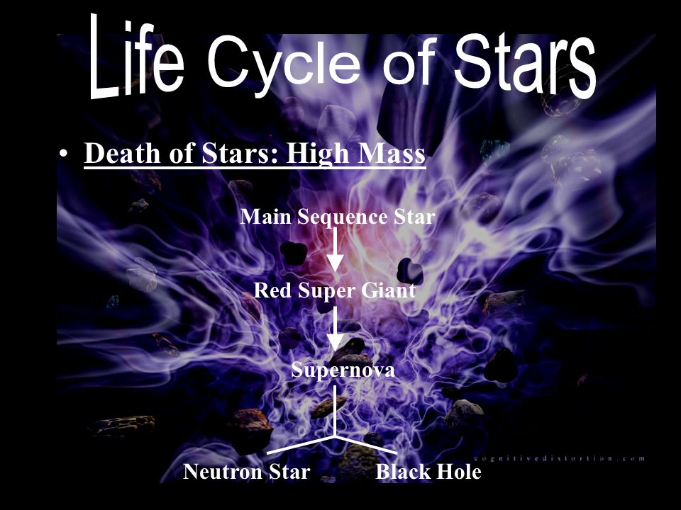 Life Cycle of Stars Death of Stars: High Mass Main Sequence Star