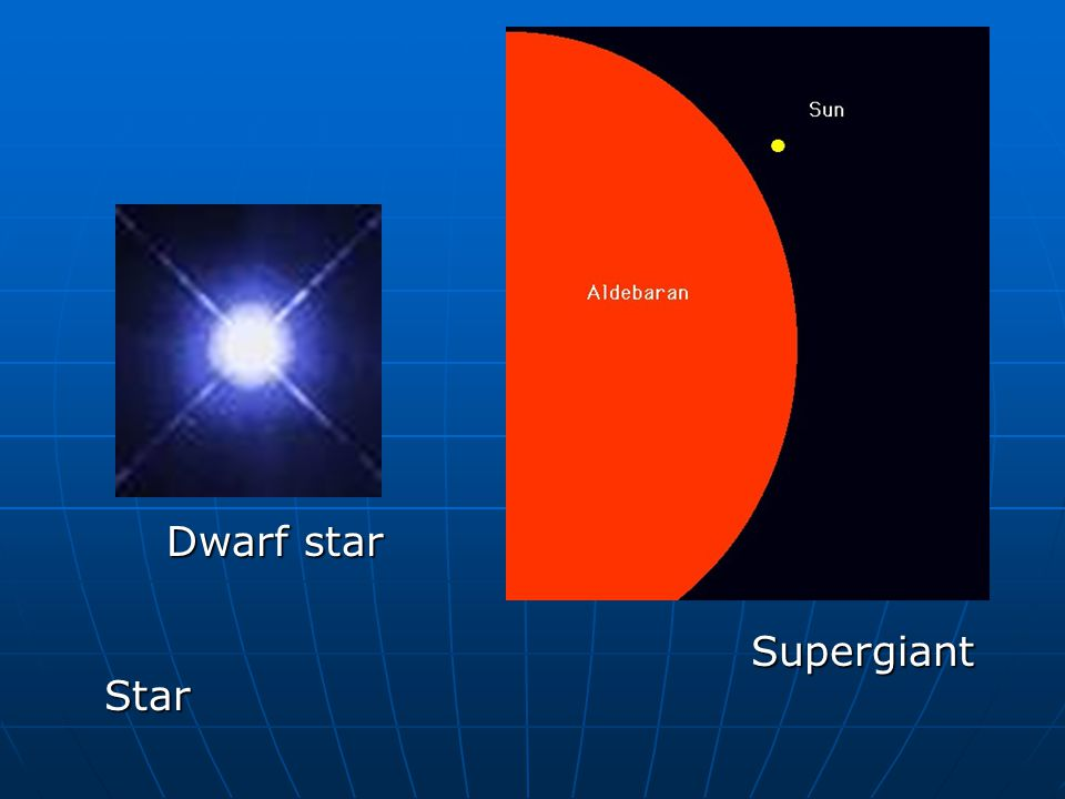 Dwarf star Supergiant Star