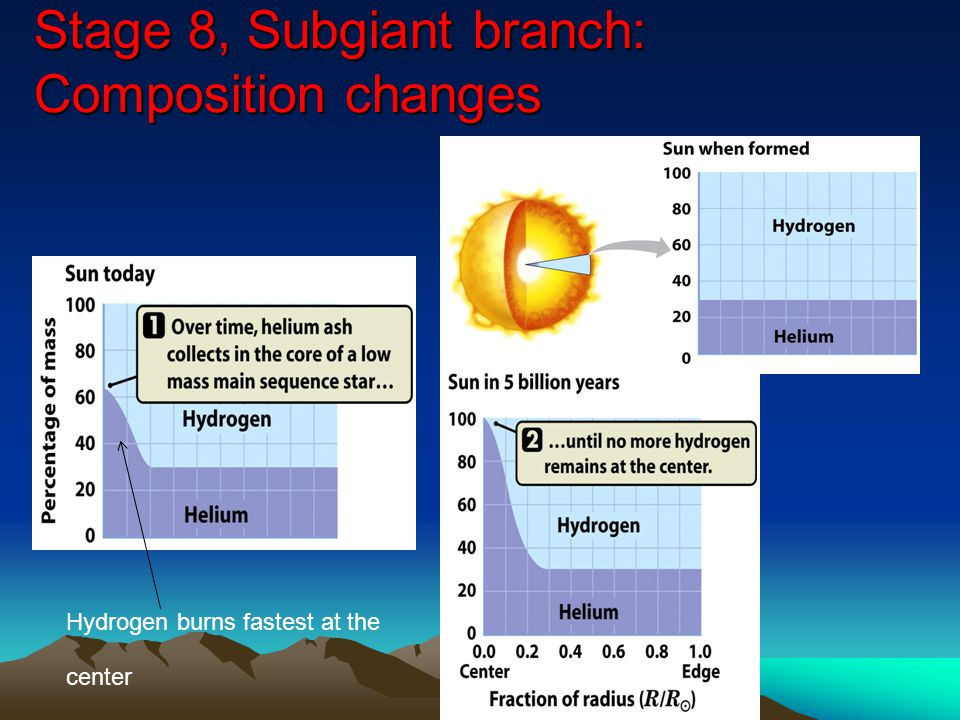 Stage 8, Subgiant branch: Composition changes