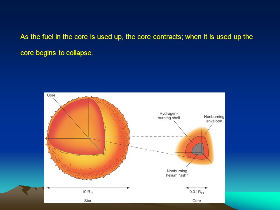As the fuel in the core is used up, the core contracts; when it is used up the core begins to collapse.