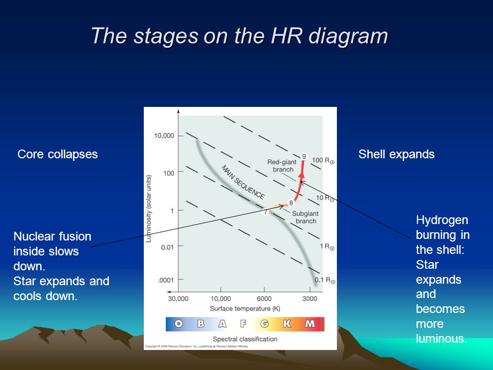 The stages on the HR diagram